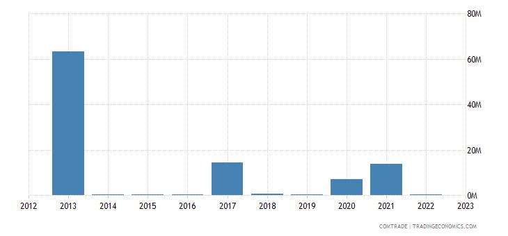 china imports india zinc ores concentrates
