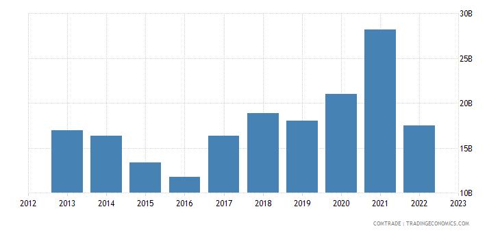 china imports india
