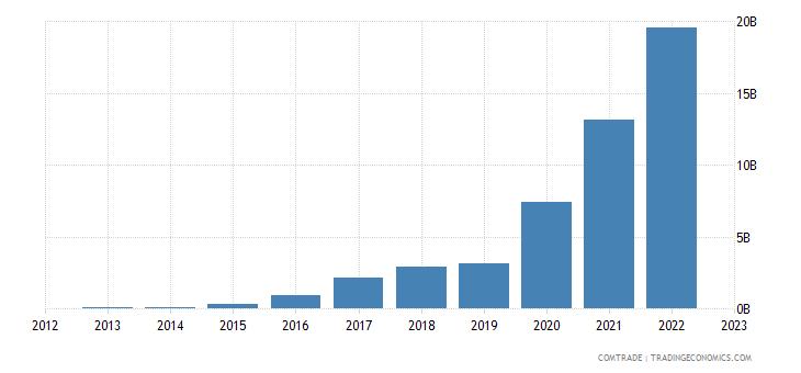 china imports indonesia iron steel