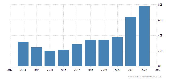china imports indonesia