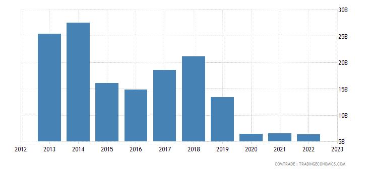 china imports iran