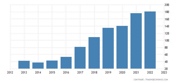china imports ireland