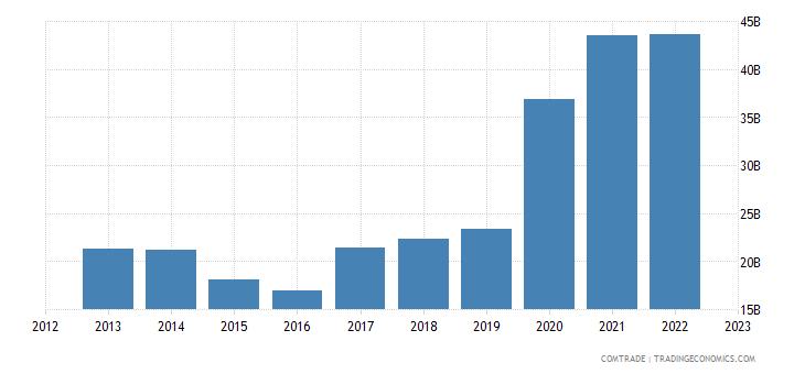 china imports iron steel
