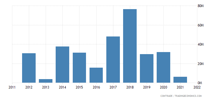 china imports jamaica