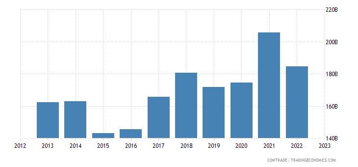 china imports japan