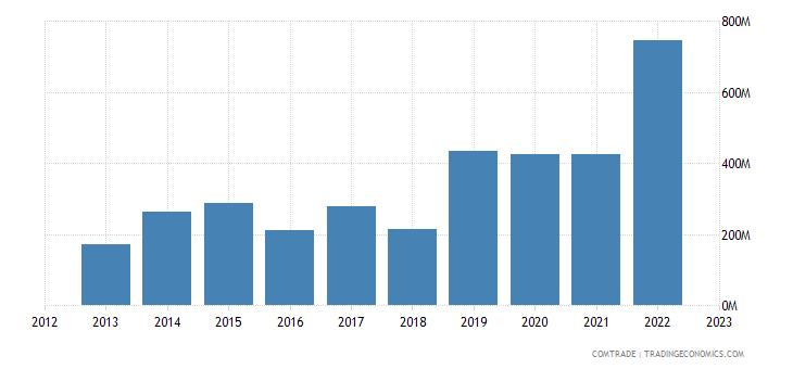 china imports jordan