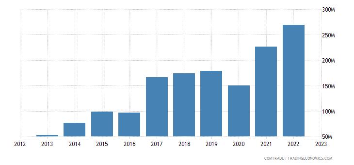china imports kenya