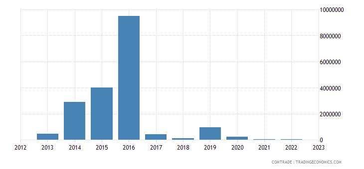 china imports kiribati
