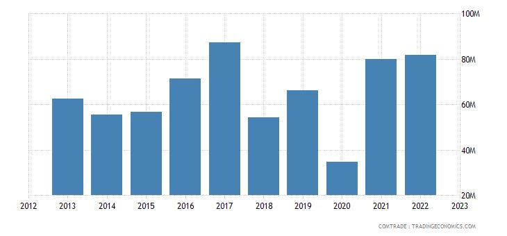 china imports kyrgyzstan