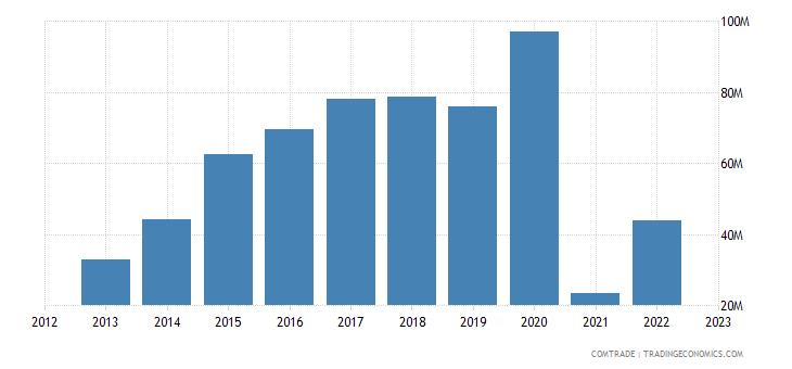 china imports laos cereals