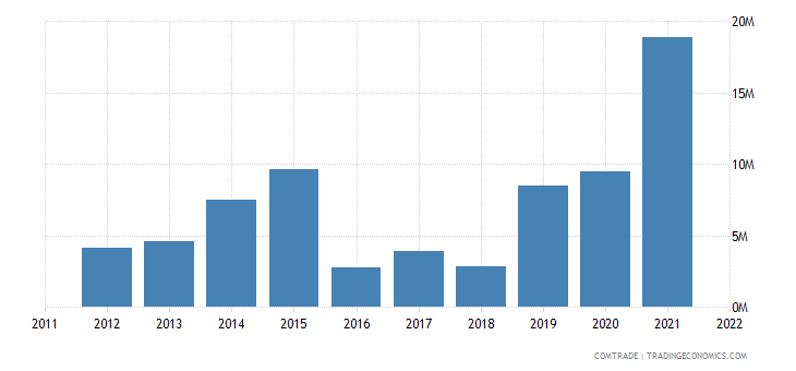 china imports laos tin ores concentrates