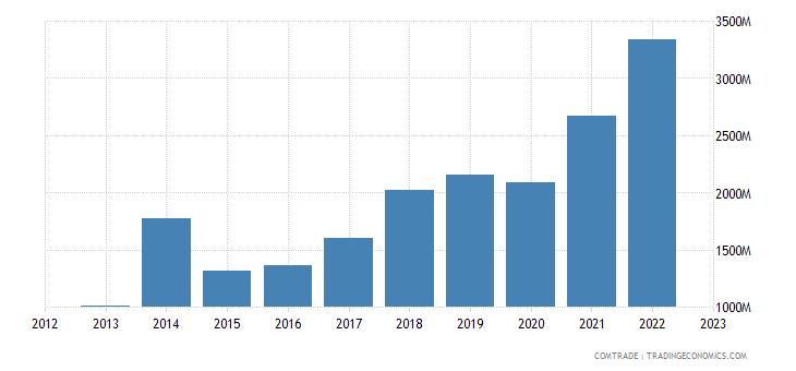 china imports laos