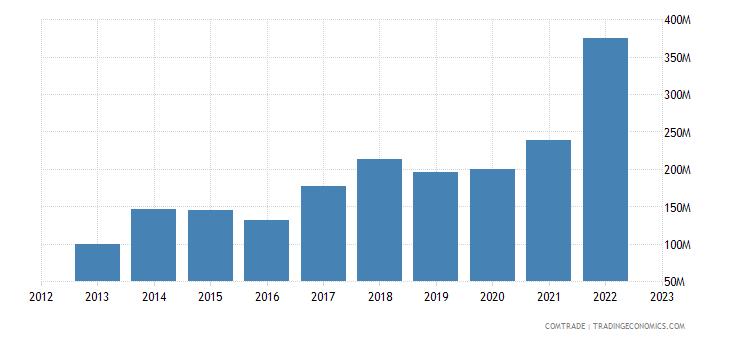 china imports latvia