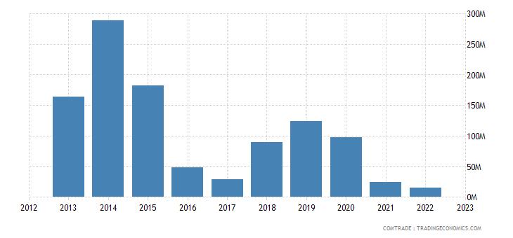china imports liberia