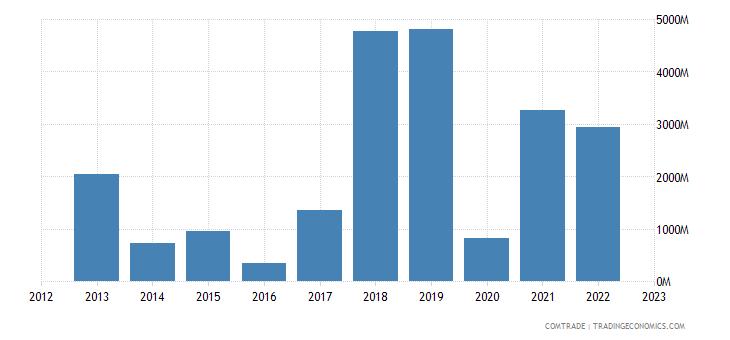 china imports libya