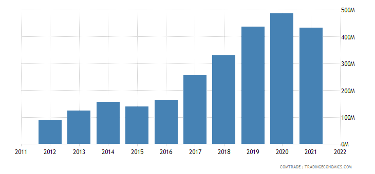 china imports lithuania