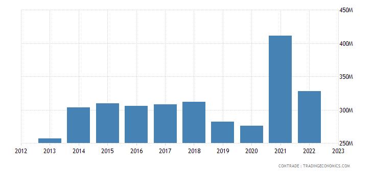 china imports luxembourg