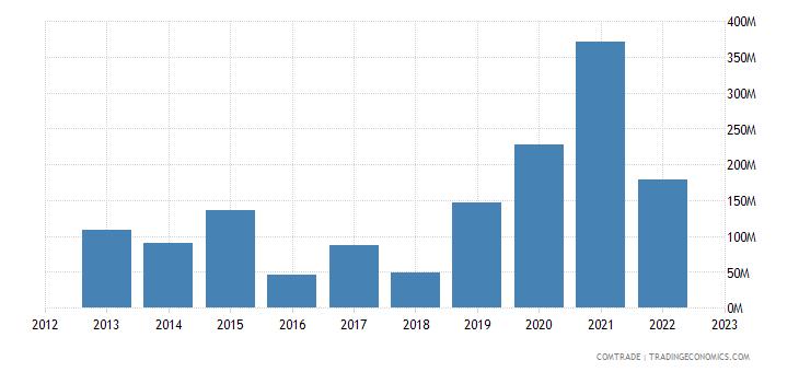 china imports macedonia
