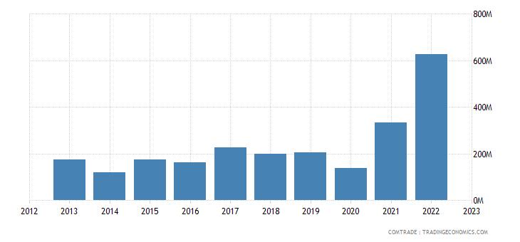 china imports madagascar