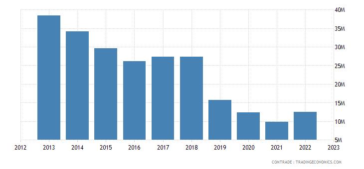 china imports malawi