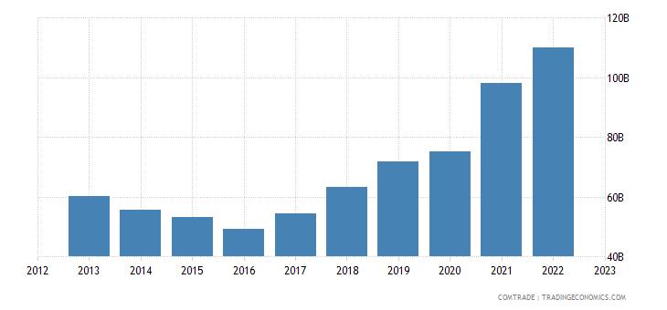 china imports malaysia
