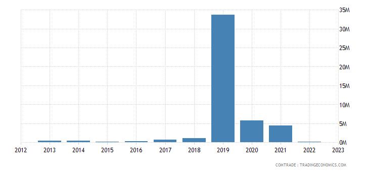 china imports maldives