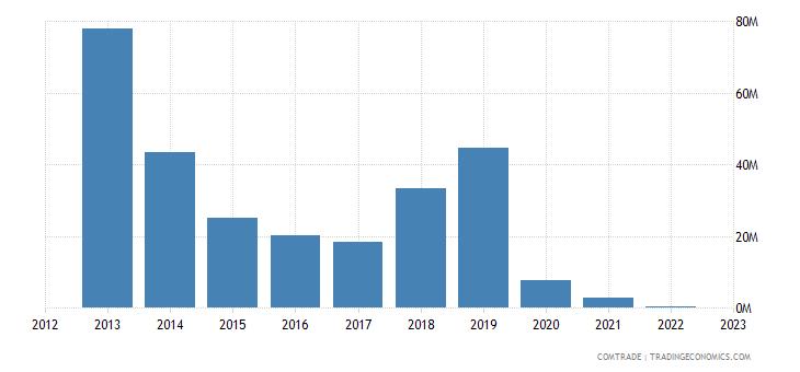 china imports marshall islands