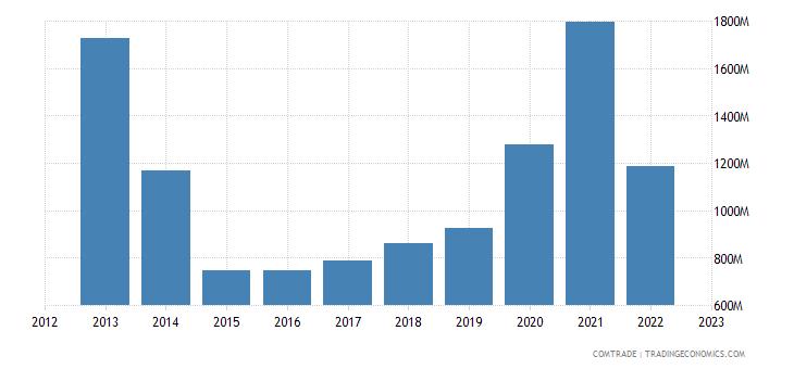 china imports mauritania