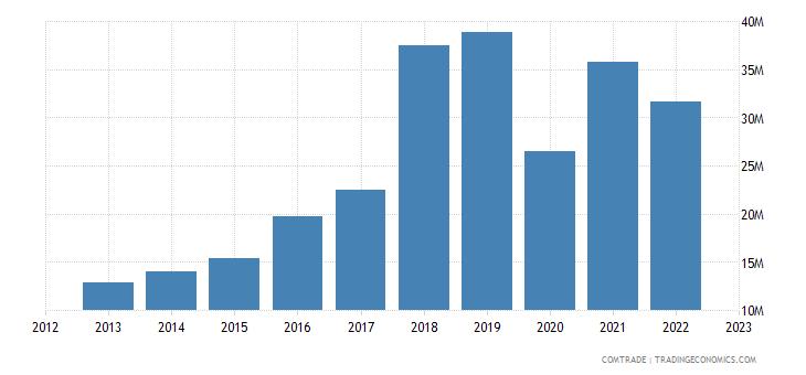 china imports mauritius