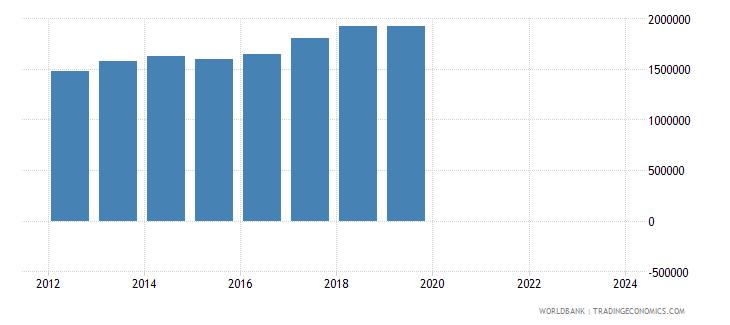 china imports merchandise customs constant us$ millions seas adj  wb data