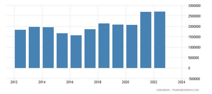 china imports merchandise customs current us$ millions seas adj  wb data
