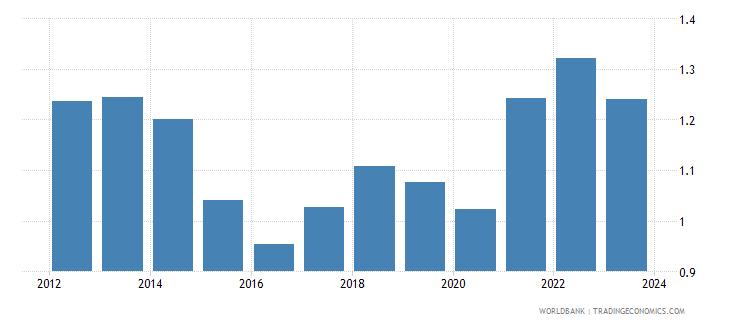 china imports merchandise customs price us$ seas adj  wb data