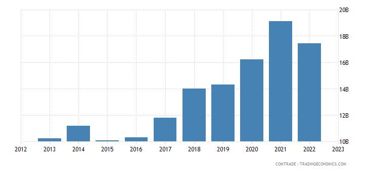china imports mexico