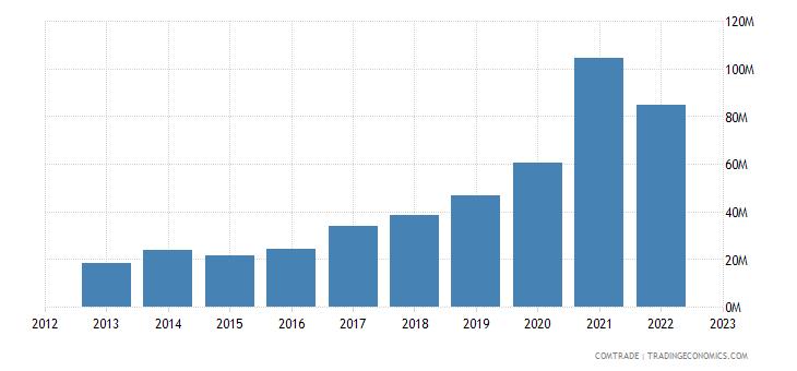 china imports moldova