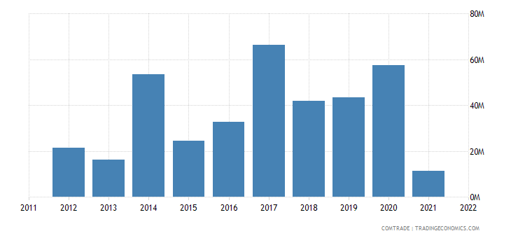 china imports montenegro