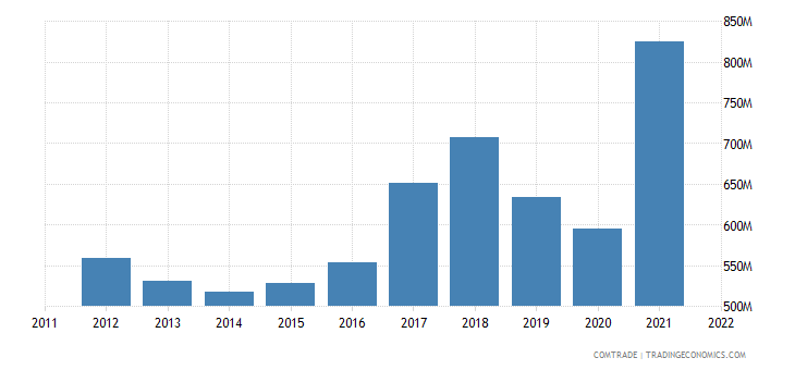 china imports morocco