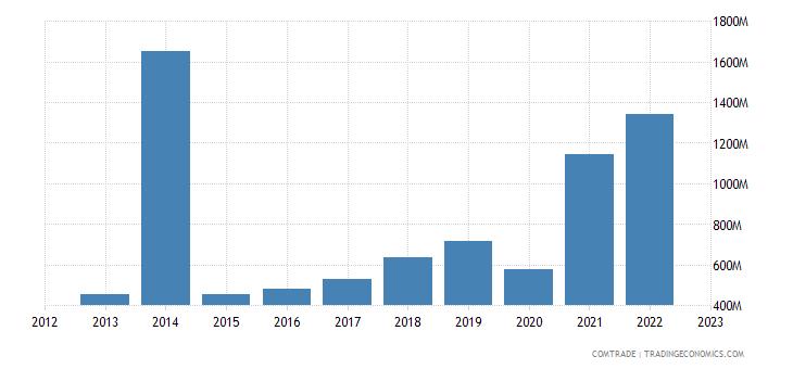 china imports mozambique