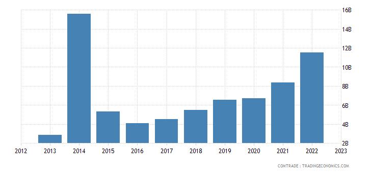 china imports myanmar