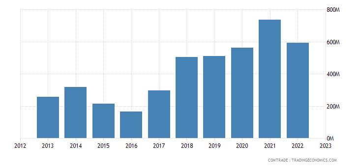 china imports namibia