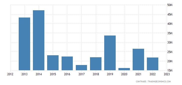 china imports nepal