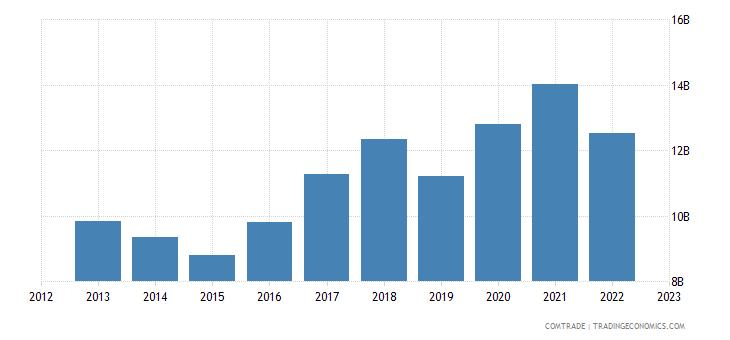 china imports netherlands