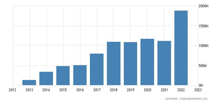 china imports new caledonia