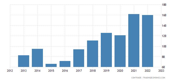 china imports new zealand