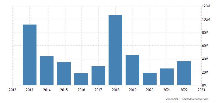 china imports nicaragua