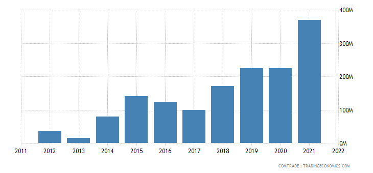 china imports niger