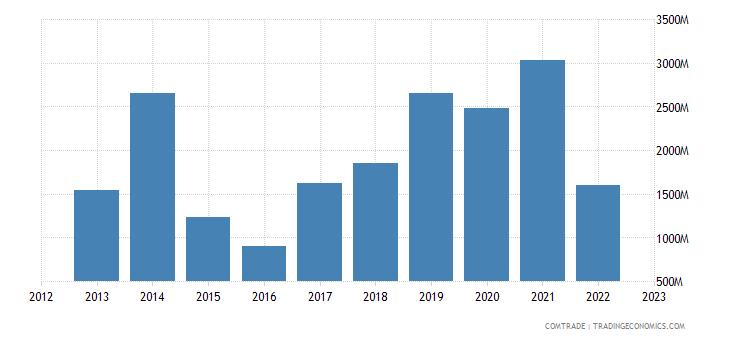 china imports nigeria