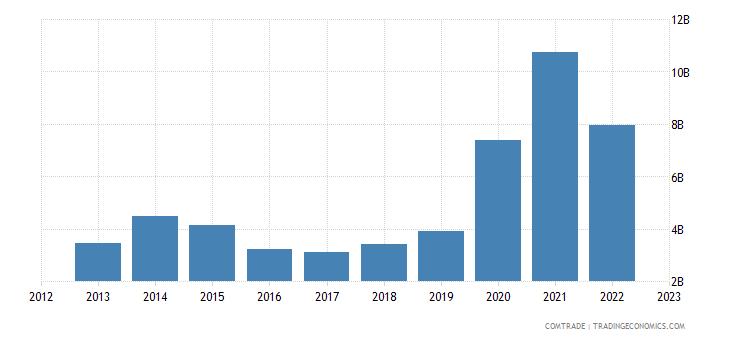 china imports norway