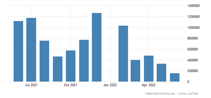 China Imports of Aircraft