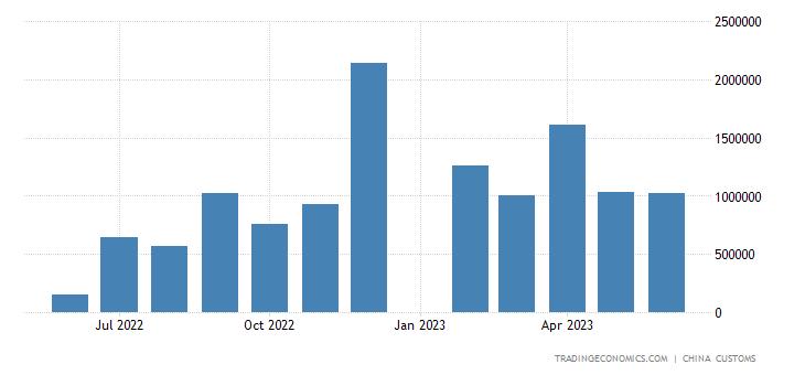 China Imports of Aircraft