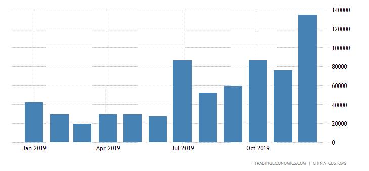 China Imports of Aluminum Oxides